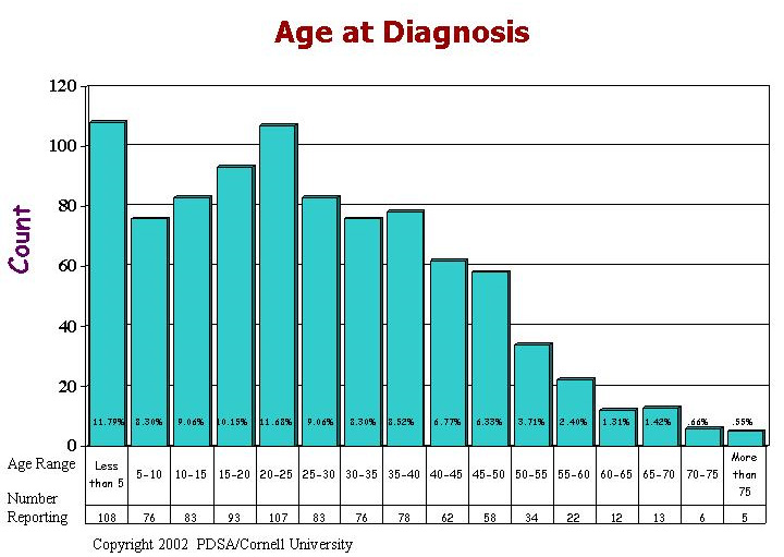 Age at Diagnosis